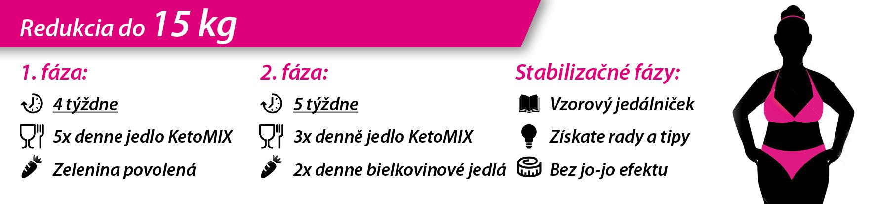 ketomix redukčný plán na chudnutie